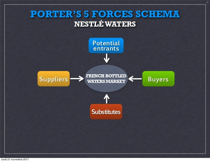 porter s 5 forces nestlé Nestle is a switzerland based multinational food and drink company  following  is a detailed porter five forces model analysis of nestle:.