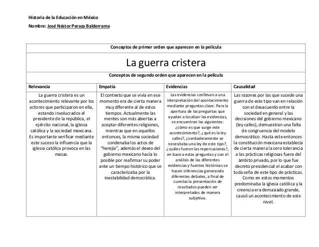 Historia de la Educación en México  Nombre: José Néstor Peraza Balderrama  Conceptos de primer orden que aparecen en la pe...
