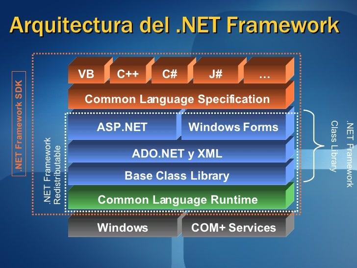 Microsoft .NET Framework 2.0 Features