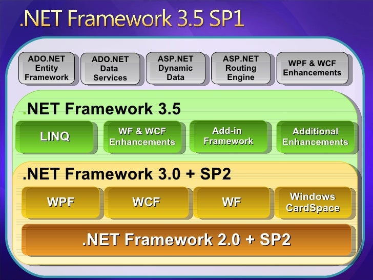 .NET Framework 2.0  + SP2 WPF WCF WF Windows CardSpace .NET Framework 3.0 + SP2 . NET Framework 3.5 LINQ WF & WCF Enhancem...