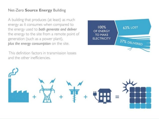 analysis of net zero energy building A net zero energy building is a grid connected building that exports as much  energy as it imports over a predefined period of time based on a certain balance .