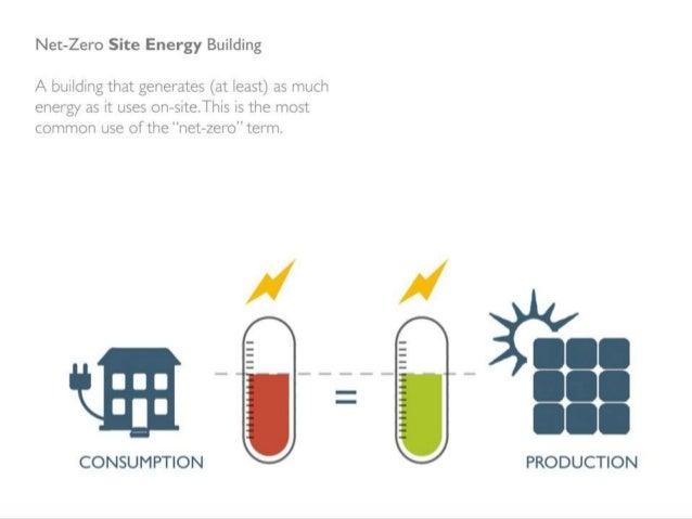 Net zero energy building ppt 2016 for Zero net energy home