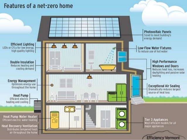 15 - Zero Energy Home Design Floor Plans