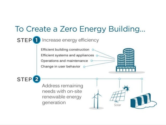 Net zero energy building ppt 2016 for Netzro net