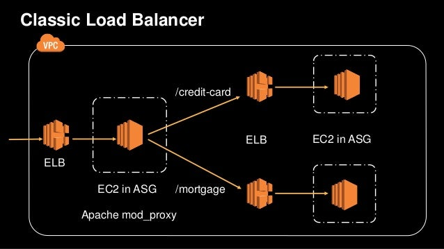 Aws Re Invent 2016 From Ec2 To Ecs How Capital One Uses