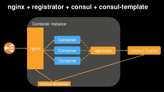 Aws re invent 2016 from ec2 to ecs how capital one uses for Consul container