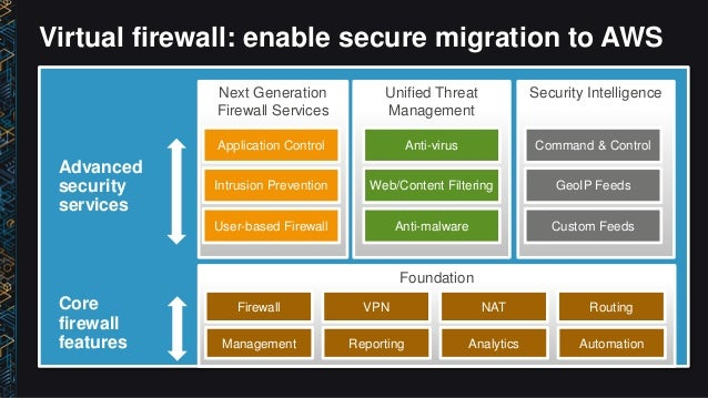 NET208) Enable & Secure Your Business Apps via the Hybrid