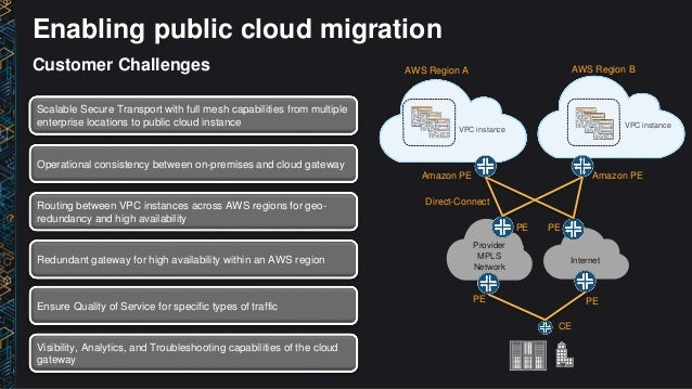 NET208) Enable & Secure Your Business Apps via the Hybrid Cloud on A…