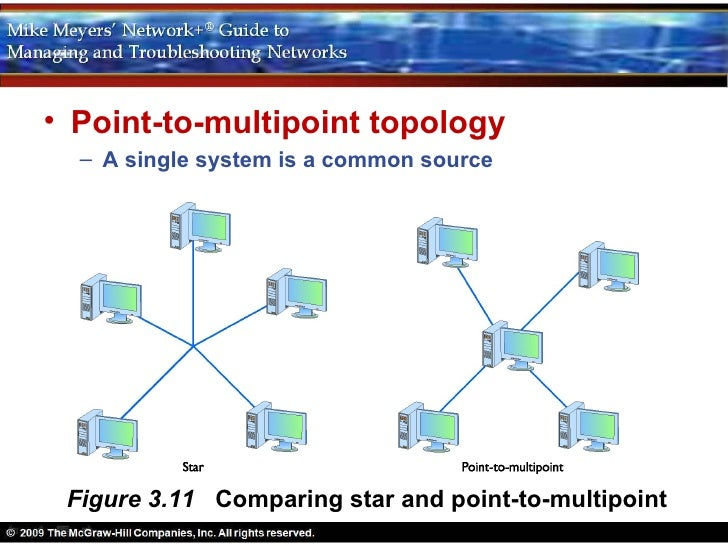 Multipoint Topology Chapter 3 Networking