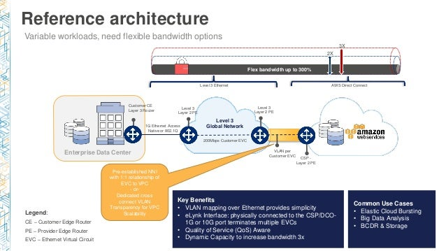 NET303) Optimizing Your Cloud Architecture With Network Strategy