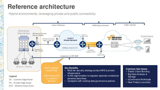 net303) optimizing your cloud architecture with network strategycenteraws; 15 reference architecture