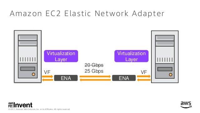 Elastic Network Adapter (ENA)