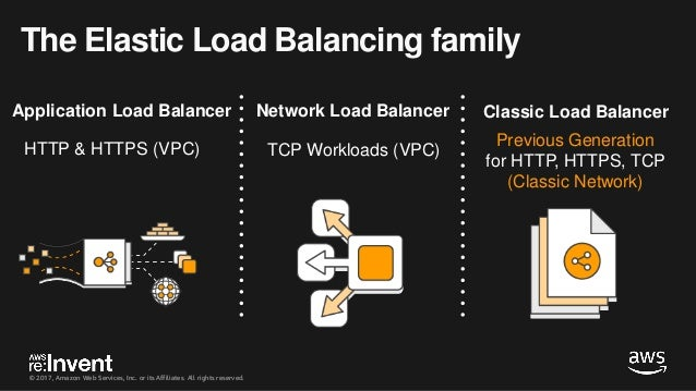 Elastic Load Balancing Deep Dive and Best Practices - NET402