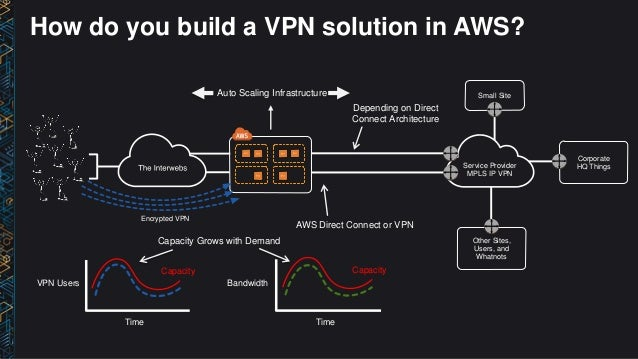 NET405) Build a Remote Access VPN Solution on AWS