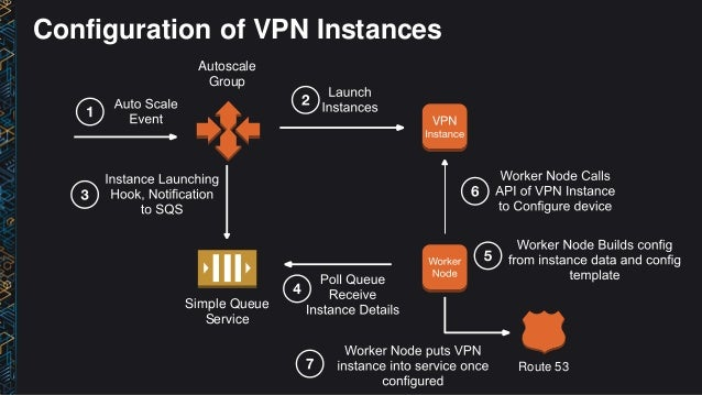 how to build a vpn