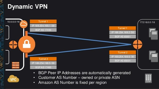 NET406) Deep Dive: AWS Direct Connect and VPNs