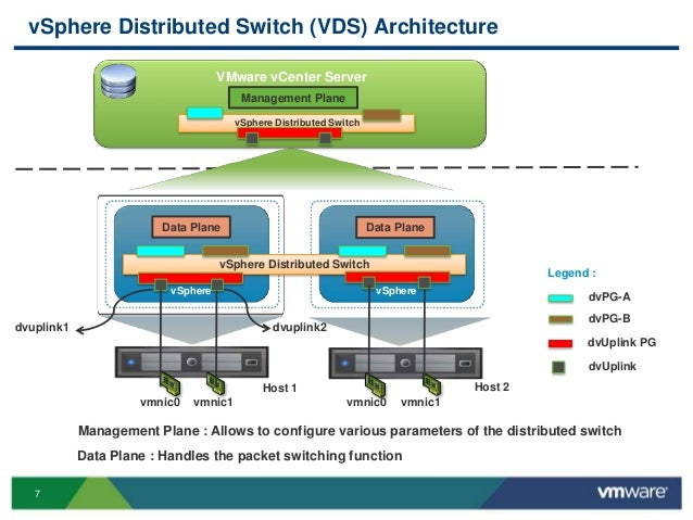 vmworld 2013 vsphere distributed switch design and best