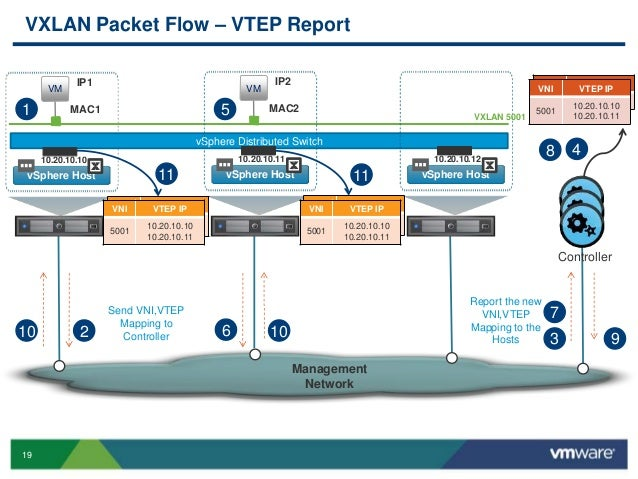 VMworld 2013: Troubleshooting VXLAN and Network Services in