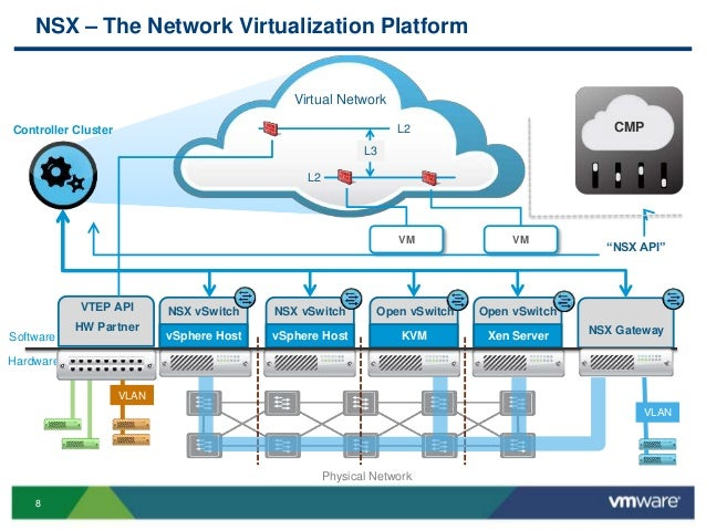ments together with Avmtx Cat5 further Vmworld 2013 Advanced Vmware Nsx Architecture also Kvm Splitter Cat5 as well Se Rs 8. on kvm switch connection diagram