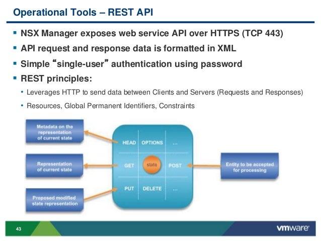 VMworld 2013: Operational Best Practices for NSX in VMware