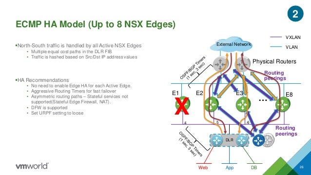 NSX for vSphere Logical Routing Deep Dive