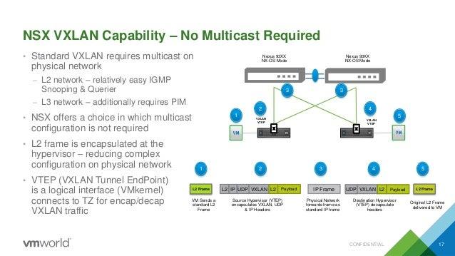 Validating cisco multicast nexus