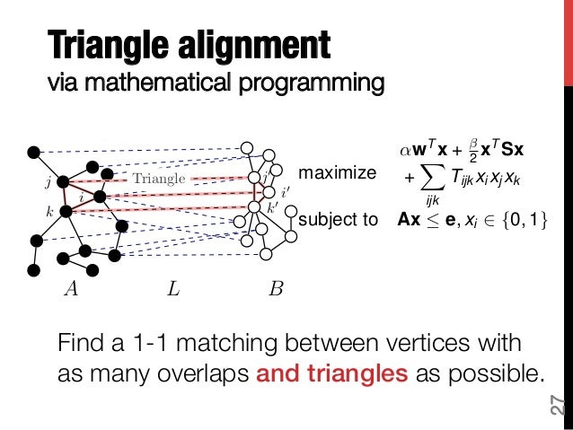 Iterative methods for network alignment