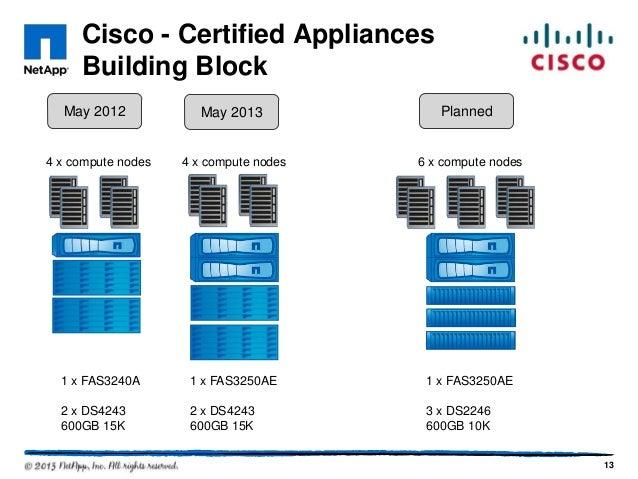 Joint Netapp And Cisco Solutions For Sap Flexpod And Hana