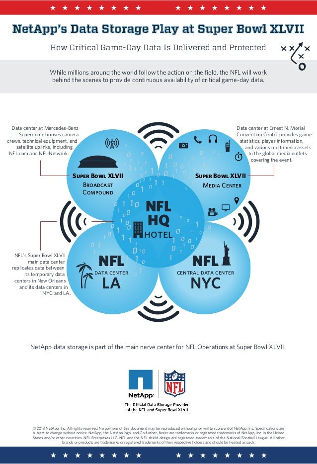 NetApp's Data Storage Play at Super Bowl XLVII                     How Critical Game-Day Data Is Delivered and Protected  ...