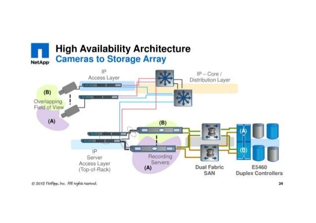 Bd 2 577 Netapp Video Surveillance Storage Solution