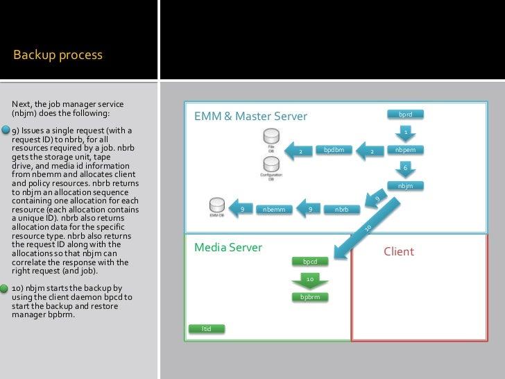 netbackup 6 5 backup process rh slideshare net Tape Backup Diagram Tape Backup Diagram