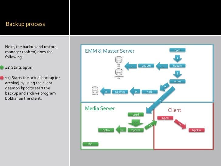 netbackup 7 5 process flow diagram wiring diagram datanetbackup 6 5 backup process network diagram netbackup 7 5 process flow diagram