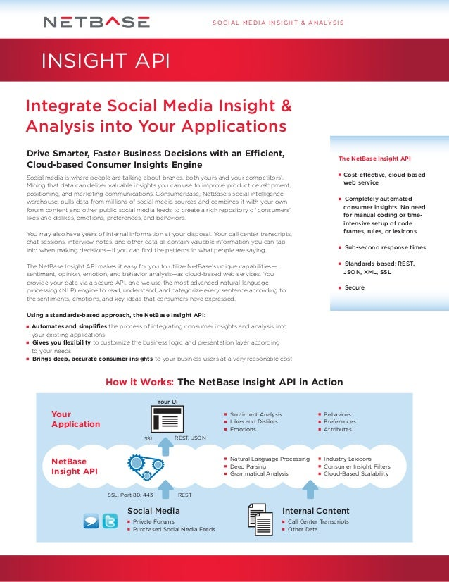 S O C I A L M E D I A I N S I G H T & A N A LY S I S  INSIGHT API Integrate Social Media Insight & Analysis into Your Appl...