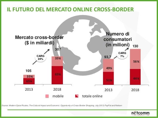0 10 20 30 40 50 60 70 80 90 EU28 Germania Spagna Francia UK Olanda Italia 59% 77% 43% 69% 82% 69% 29% Utenti internet che...