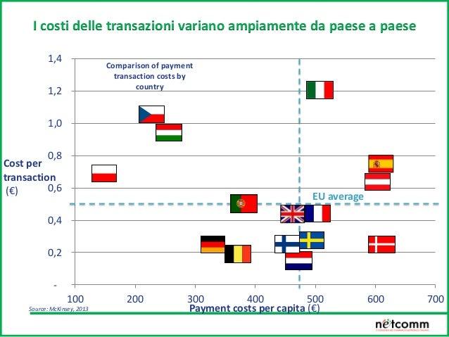 Trend acquirenti online Acquirenti online attivi nei tre mesi precedenti il mese di rilevazione (in Milioni) 9 15 8 9 10 1...