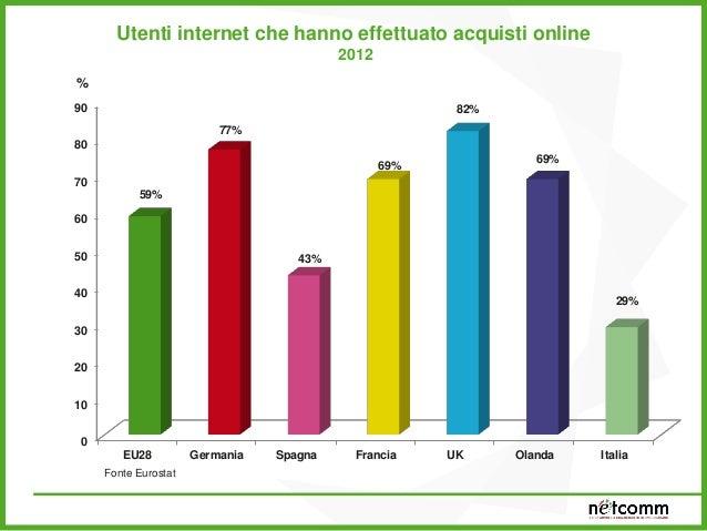 34% 50% 30,00% 32,00% 34,00% 36,00% 38,00% 40,00% 42,00% 44,00% 46,00% 48,00% 50,00% Acquirenti online Trend acquirenti on...