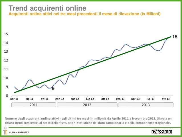 Atti di acquisto online negli ultimi tre mesi (in Milioni) Transazioni originate da individui italiani nei tre mesi preced...