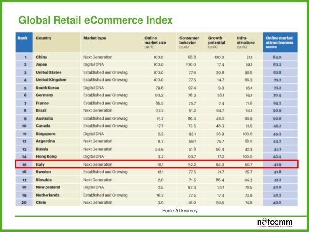 UK, France and Germany rappresentano il 60% dell'E-commerce europeo European E-commerce turnover by country 2013 (€ billio...