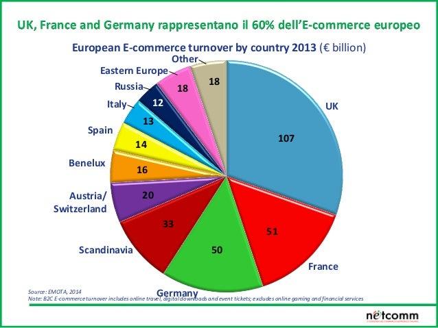 Nel 2013 lo shopping online cross-border varrà $105 miliardi con 94 milioni di consumatori 10% Intra-NA 26% Intra-EU8% NA ...