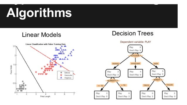 Type of Machine Learning Algorithms Decision TreesLinear Models