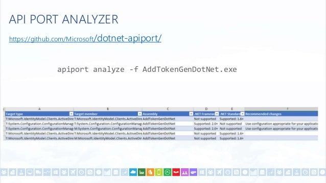 .NET Core http://developers.de Twitter: #azuremeetupfrankfurt @ddobric
