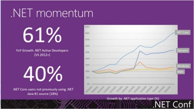 .NET Core is a general purpose development platform with cross-platform support for Windows, macOS and Linux, various devi...