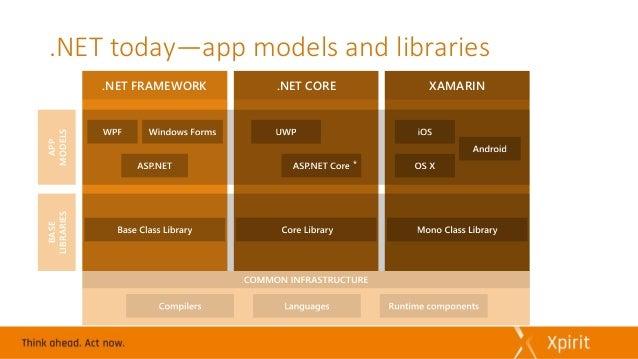 .NET Core: a new .NET Platform