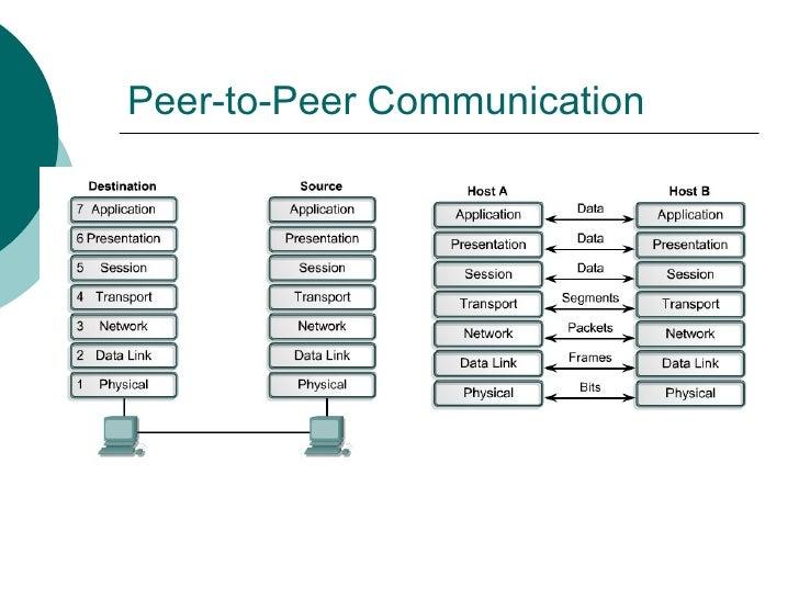 Peer-to-Peer Communication