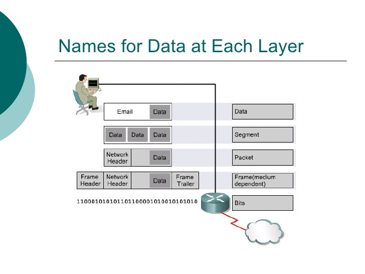 Names for Data at Each Layer