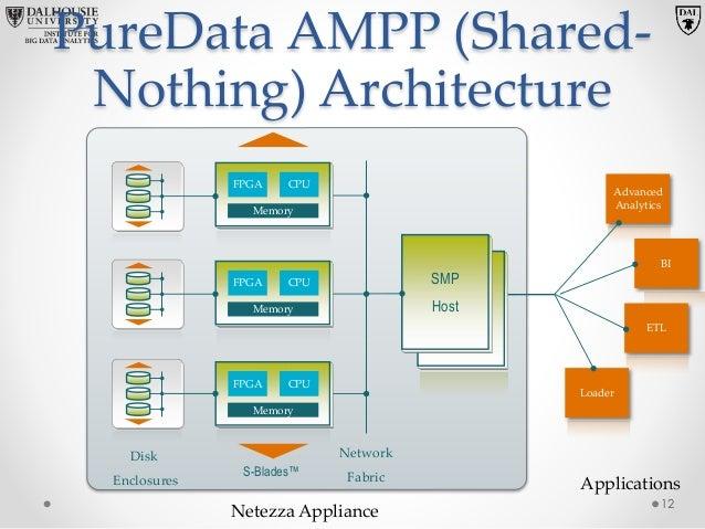 Incroyable IBM® PureData™ For Analytics 11; 12.