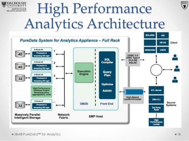 Superieur ... 18. High Performance Analytics Architecture ...