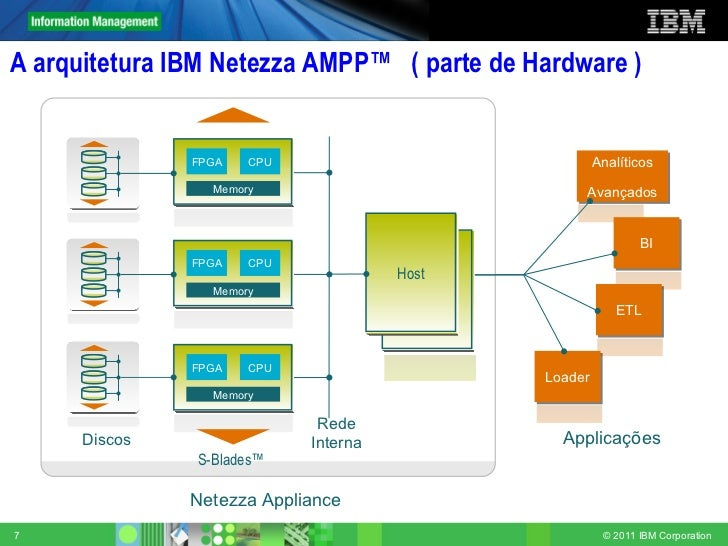 Netezza Technicaloverviewportugues - Netezza architecture