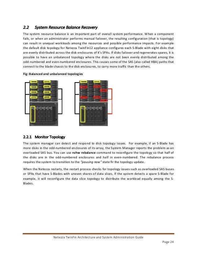 Netezza System Admin Guide.pdf