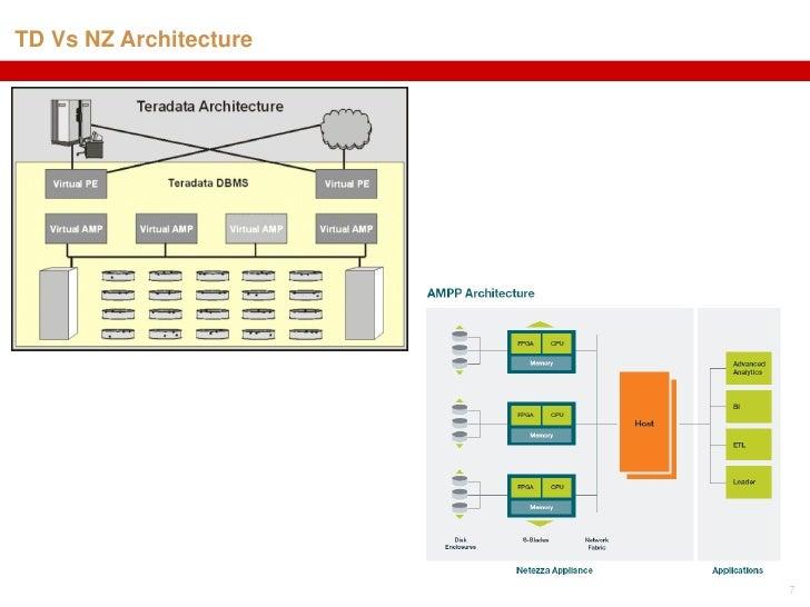 TD Vs NZ Architecture 7 ...